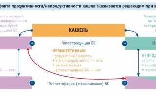 Противокашлевые, муколитические и отхаркивающие средства