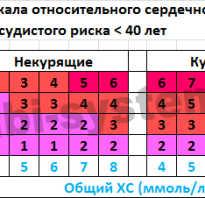 Калькулятор риска сердечнососудистых заболеваний SCORE