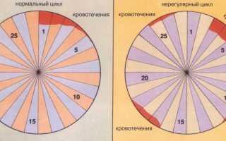 Семь вопросов о нарушении менструального цикла